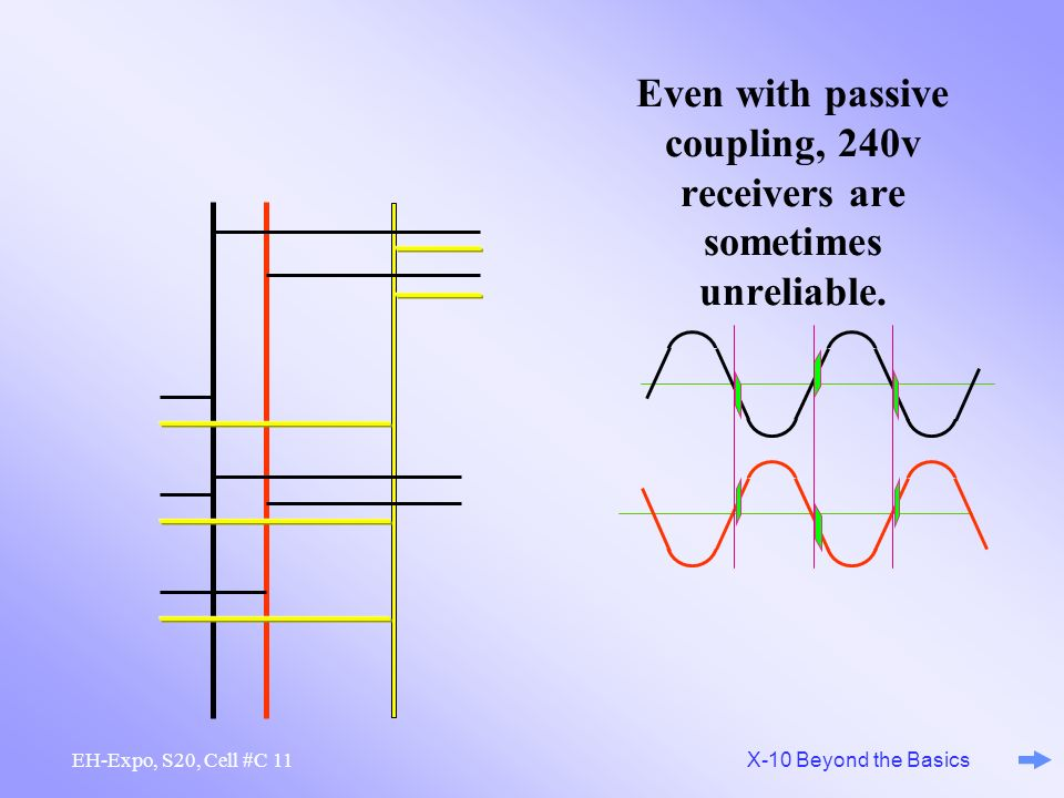 10 X-10 Beyond the Basics EH-Expo, S20, Cell #C Even with passive coupling, 240v receivers are sometimes unreliable. ? CP000 Passive Coupler CP000 Pas