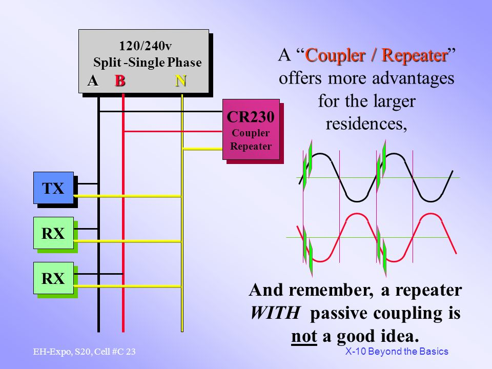 22 X-10 Beyond the Basics EH-Expo, S20, Cell #C How a Coupler / RepeaterRepeats. A1 -- A1 A-On ----- A-On Click