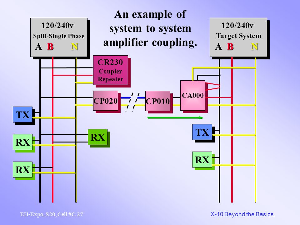 26 X-10 Beyond the Basics EH-Expo, S20, Cell #C An example of system to system passive coupling. RX TX RX CR230 Coupler Repeater CR230 Coupler Repeate