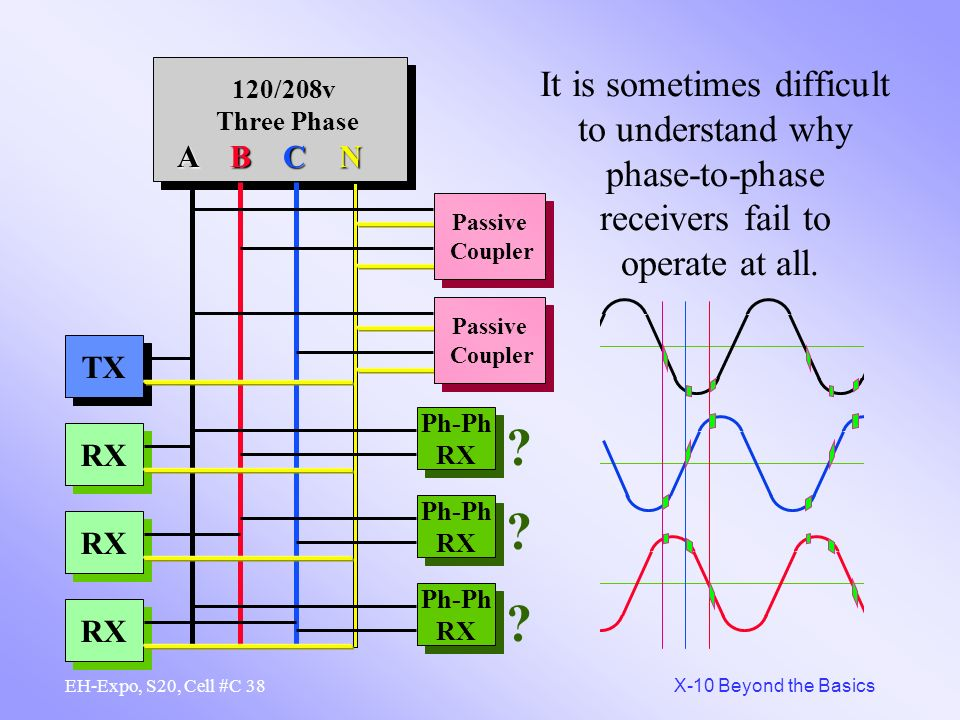 37 X-10 Beyond the Basics EH-Expo, S20, Cell #C If signal must be shared on all 3 legs, there comes a time when there is simply not enough signal. RX