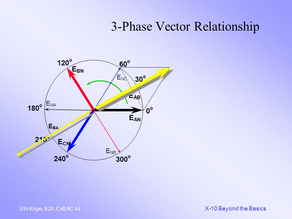 40 X-10 Beyond the Basics EH-Expo, S20, Cell #C 3-Phase Vector Relationship E AN 0o0o 120 o 240 o E BN E CN 60 o 180 o 300 o E NC E NA E NB