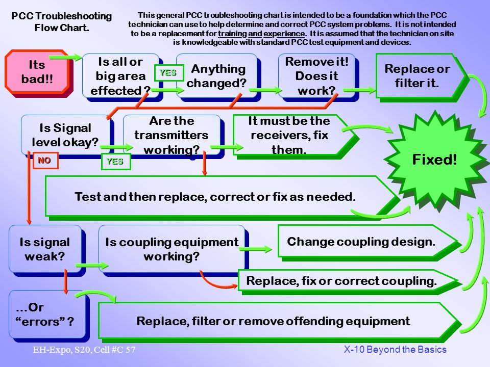 56 X-10 Beyond the Basics EH-Expo, S20, Cell #C PCC Troubleshooting Flow Chart. This general PCC troubleshooting chart is intended to be a foundation
