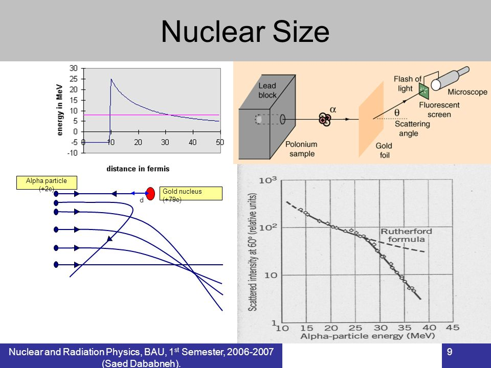 Nuclear and Radiation Physics, BAU, 1 st Semester, 2006-2007 (Saed Dababneh). 9 Nuclear Size Alpha particle (+2e) Gold nucleus (+79e) d