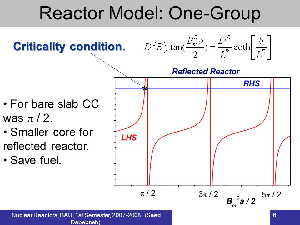 Nuclear Reactors, BAU, 1st Semester, 2007-2008 (Saed Dababneh). 6 Reactor Model: One-Group Criticality condition. For bare slab CC was / 2. Smaller co