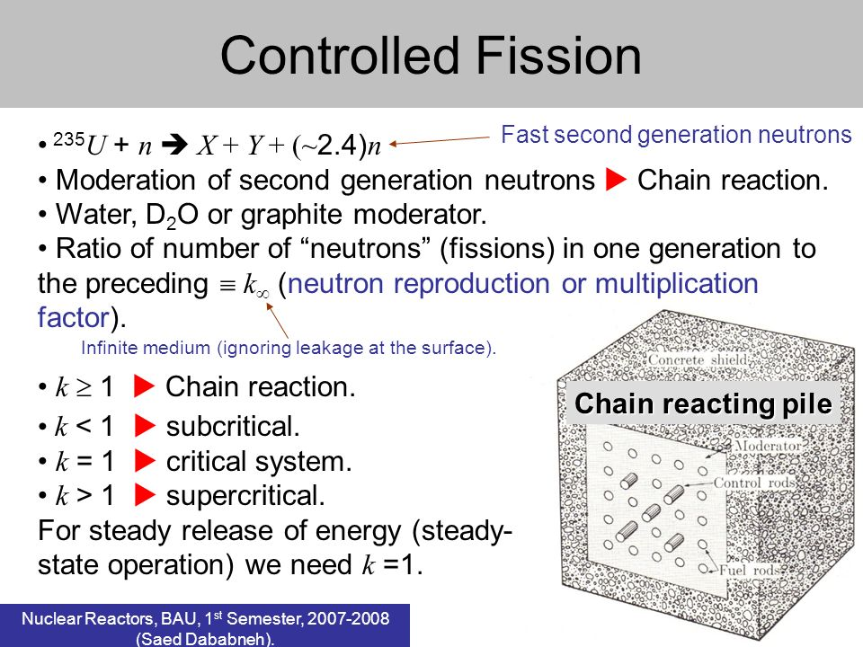 1 Controlled Fission 235 U + n X + Y + (~ 2.4) n Moderation of second generation neutrons Chain reaction.