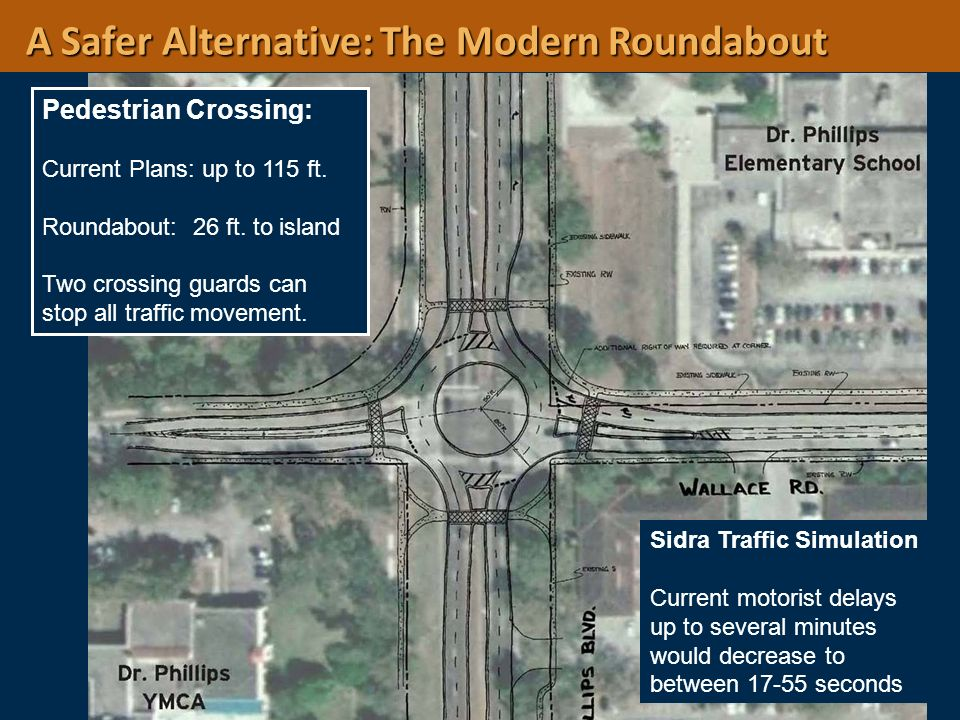Pedestrian Crossing: Current Plans: up to 115 ft. Roundabout: 26 ft. to island Two crossing guards can stop all traffic movement. Sidra Traffic Simula