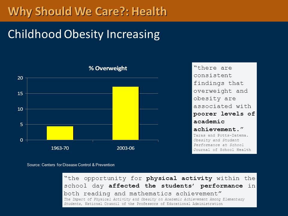 Source: Centers for Disease Control & Prevention Why Should We Care?: Health Why Should We Care?: Health Childhood Obesity Increasing the opportunity