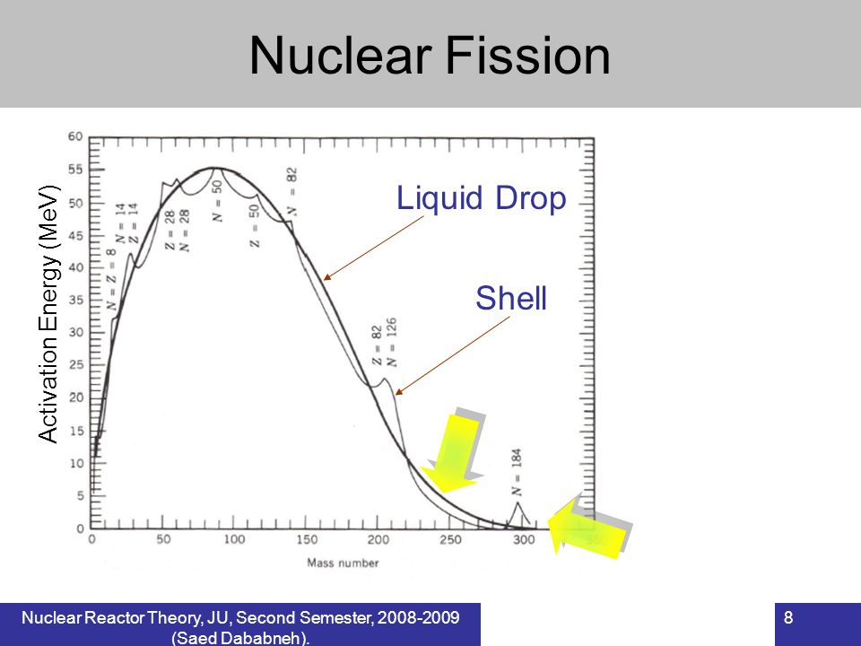 Nuclear Fission Liquid Drop Shell Activation Energy (MeV) 8Nuclear Reactor Theory, JU, Second Semester, 2008-2009 (Saed Dababneh).