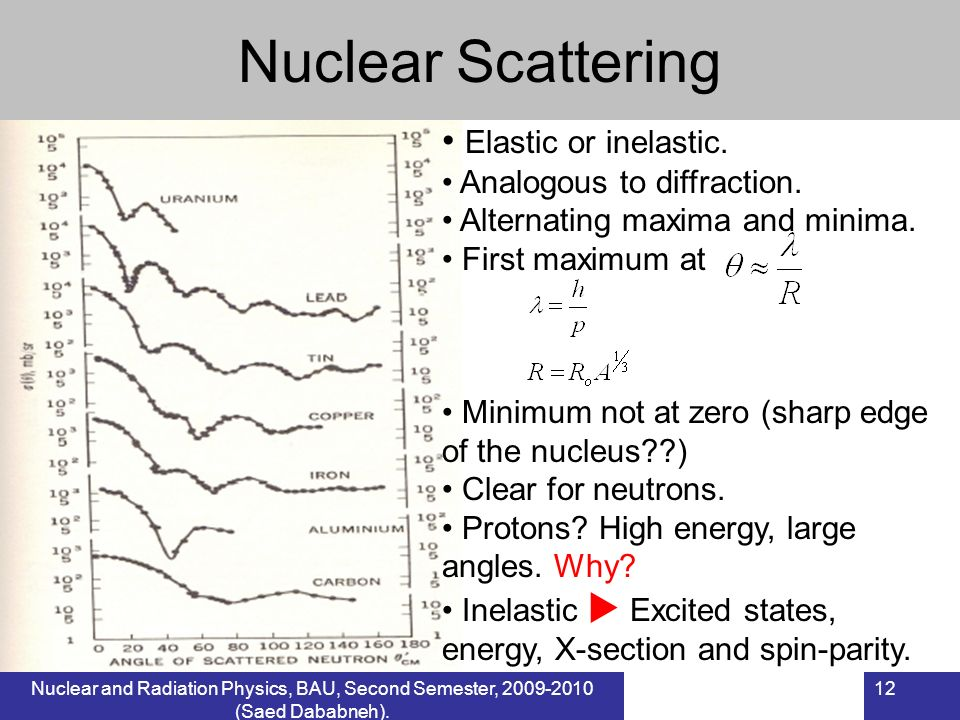 Nuclear and Radiation Physics, BAU, Second Semester, 2009-2010 (Saed Dababneh). 12 Nuclear Scattering Elastic or inelastic. Analogous to diffraction.