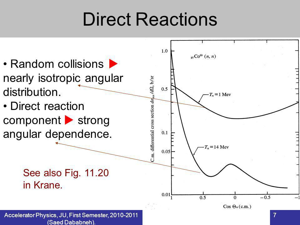 7 Random collisions nearly isotropic angular distribution. Direct reaction component strong angular dependence. See also Fig. 11.20 in Krane. Direct R