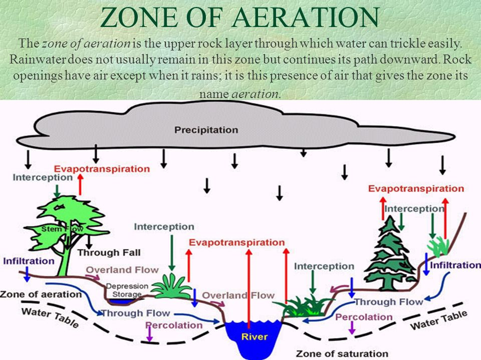 ZONE OF AERATION The zone of aeration is the upper rock layer through which water can trickle easily. Rainwater does not usually remain in this zone b