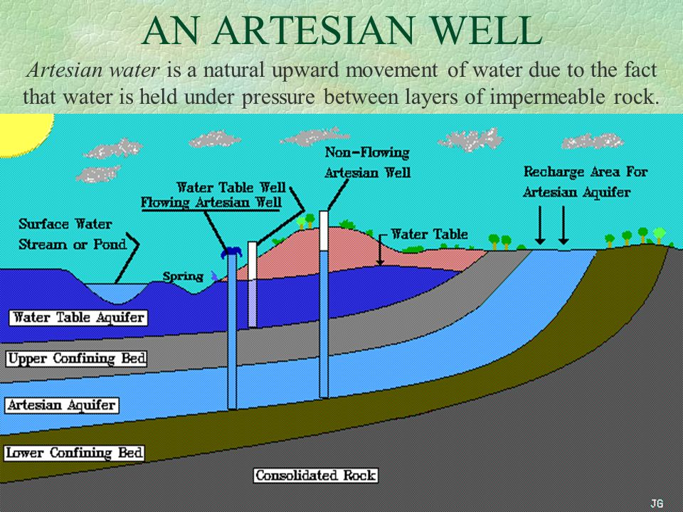 AN ARTESIAN WELL Artesian water is a natural upward movement of water due to the fact that water is held under pressure between layers of impermeable