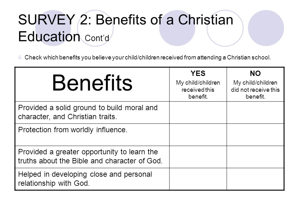 SURVEY 2: Benefits of a Christian Education Contd 4. Check which benefits you believe your child/children received from attending a Christian school.