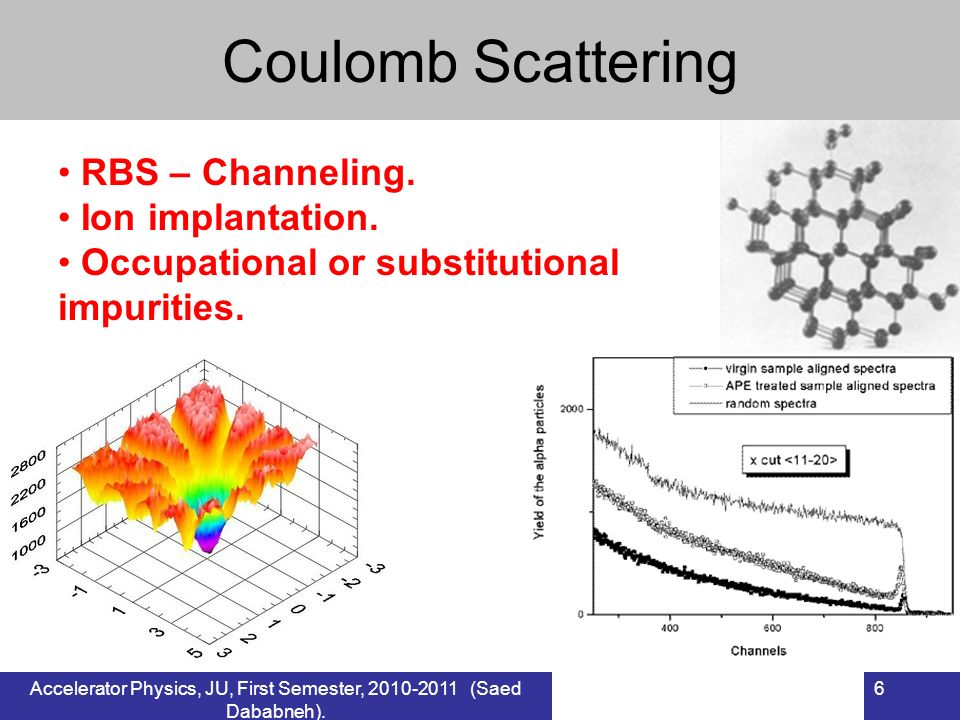 6 Coulomb Scattering RBS – Channeling. Ion implantation. Occupational or substitutional impurities.