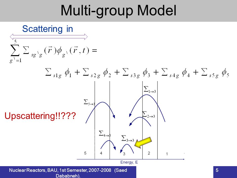 Nuclear Reactors, BAU, 1st Semester, 2007-2008 (Saed Dababneh). 6 Multi-group Model Scattering out