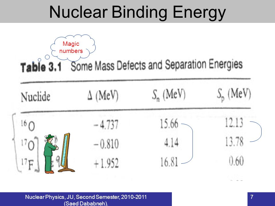 Nuclear Physics, JU, Second Semester, 2010-2011 (Saed Dababneh).