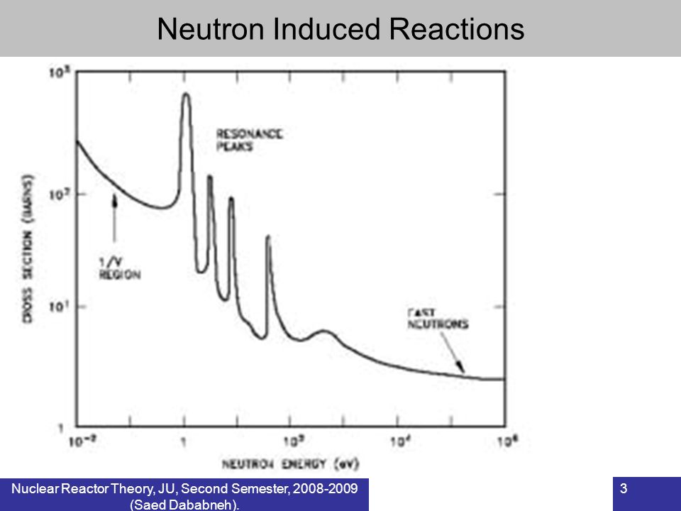 Nuclear Reactor Theory, JU, Second Semester, 2008-2009 (Saed Dababneh). 3 Neutron Induced Reactions