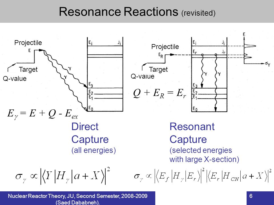 Nuclear Reactor Theory, JU, Second Semester, (Saed Dababneh).