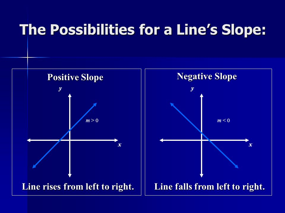 The Possibilities for a Lines Slope: Positive Slope x y m > 0 Line rises from left to right. Negative Slope x y m < 0 Line falls from left to right.