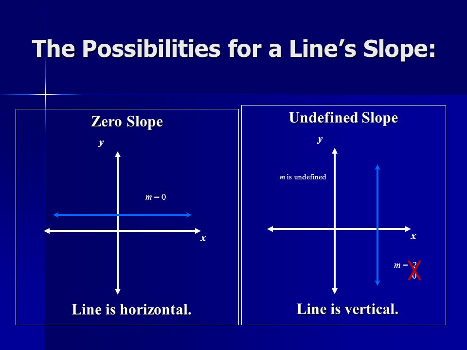 The Possibilities for a Lines Slope: Zero Slope x y m = 0 Line is horizontal. m is undefined Undefined Slope x y Line is vertical. m = 2 0