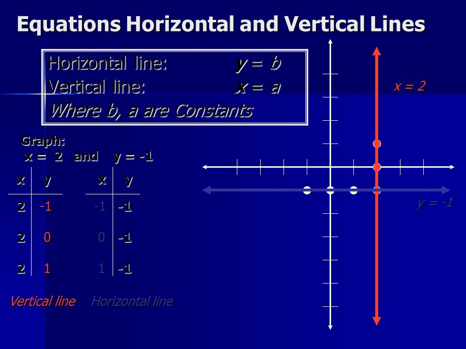 Equations Horizontal and Vertical Lines Horizontal line:y = b Vertical line: x = a Where b, a are Constants Graph: x = 2 and y = -1 x y 2 2 2 2 2 2 2