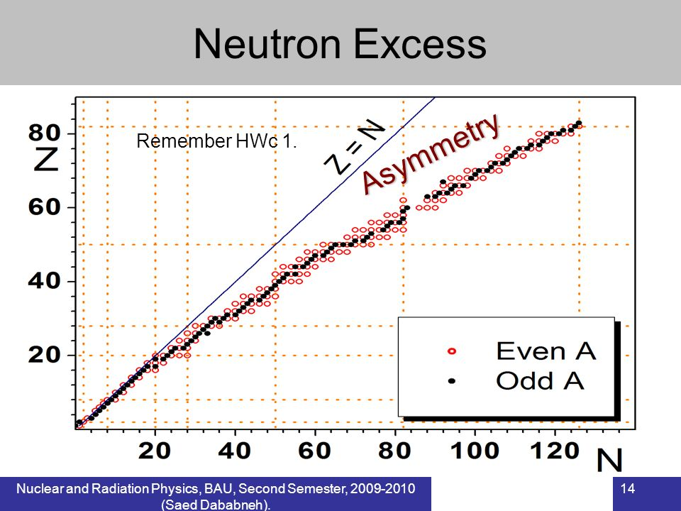 Nuclear and Radiation Physics, BAU, Second Semester, 2009-2010 (Saed Dababneh). 14 Neutron Excess Remember HWc 1. Asymmetry