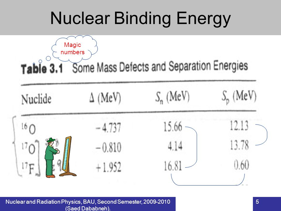 Nuclear and Radiation Physics, BAU, Second Semester, 2009-2010 (Saed Dababneh). 5 Nuclear Binding Energy Magic numbers