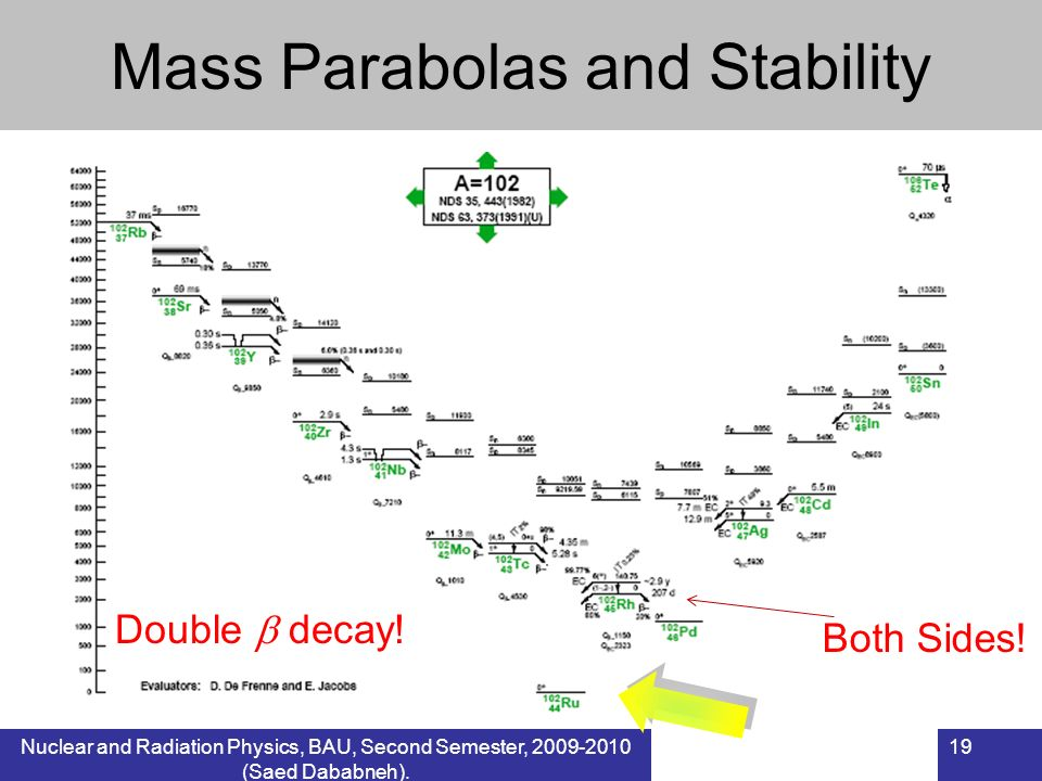 Nuclear and Radiation Physics, BAU, Second Semester, 2009-2010 (Saed Dababneh). 19 Mass Parabolas and Stability Double decay! Both Sides!