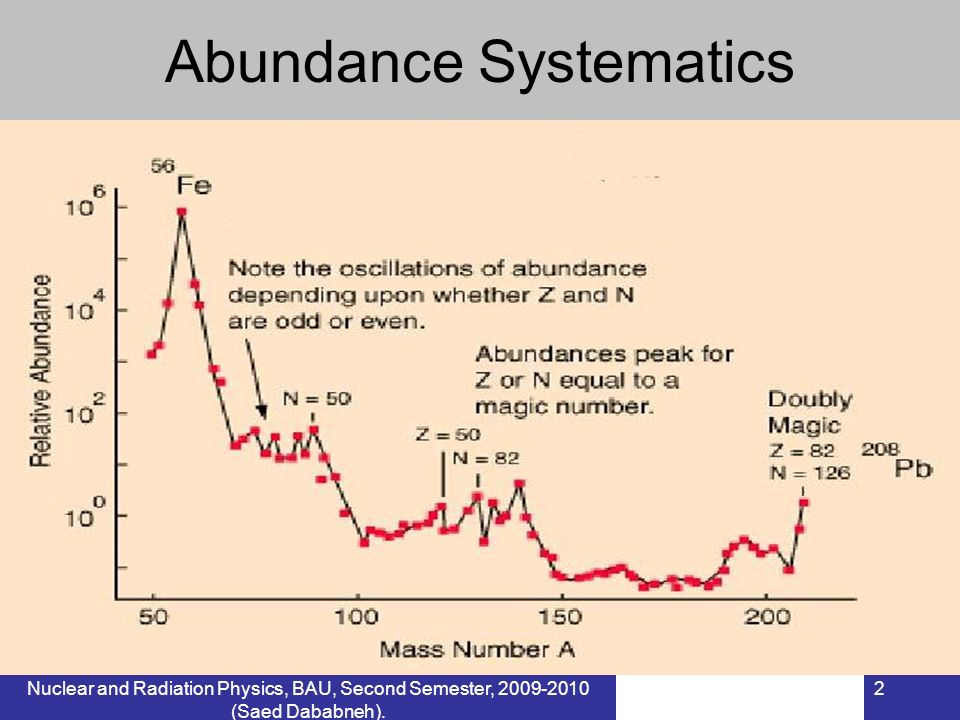 Nuclear and Radiation Physics, BAU, Second Semester, 2009-2010 (Saed Dababneh). 2 Abundance Systematics