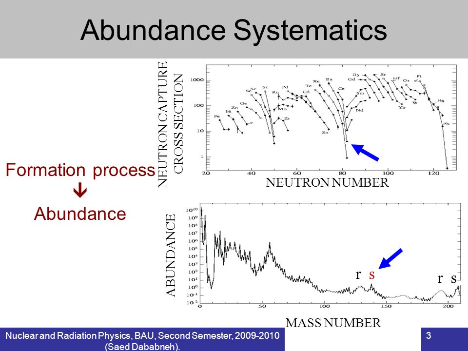Nuclear and Radiation Physics, BAU, Second Semester, 2009-2010 (Saed Dababneh). 3 Abundance Systematics NEUTRON NUMBER MASS NUMBER ABUNDANCE NEUTRON C