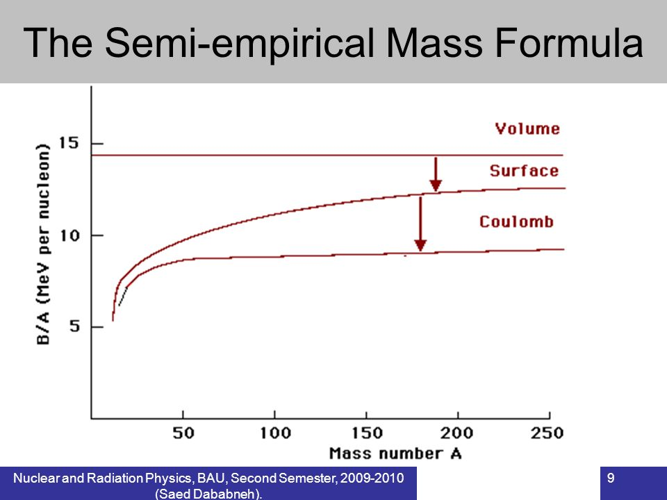 Nuclear and Radiation Physics, BAU, Second Semester, 2009-2010 (Saed Dababneh). 9 The Semi-empirical Mass Formula
