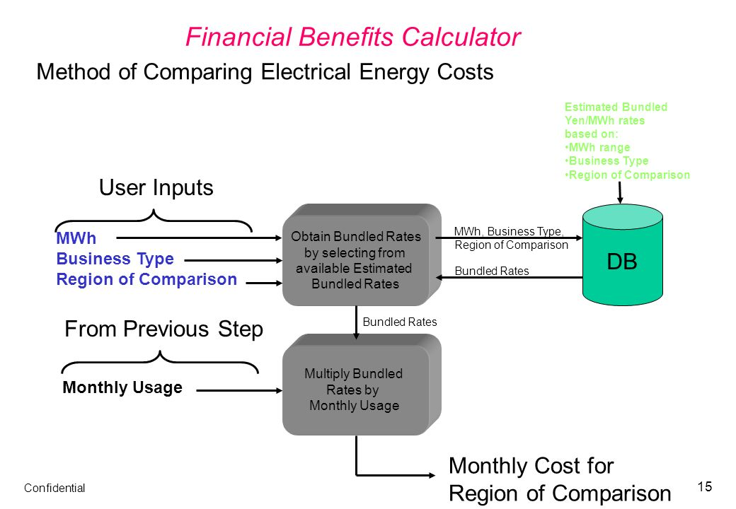 Confidential 15 Financial Benefits Calculator Method of Comparing Electrical Energy Costs Lookup Estimated Bundled Rates and Calculate Monthly Cost DB MWh, Business Type, Region of Comparison Bundled Rates User Inputs Estimated Bundled Yen/MWh rates based on: MWh range Business Type Region of Comparison Monthly Cost for Region of Comparison Monthly Usage From Previous Step Bundled Rates Multiply Bundled Rates by Monthly Usage Obtain Bundled Rates by selecting from available Estimated Bundled Rates MWh Business Type Region of Comparison