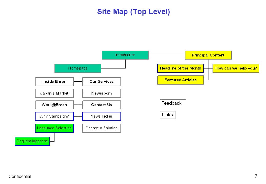 Confidential 7 Site Map (Top Level)