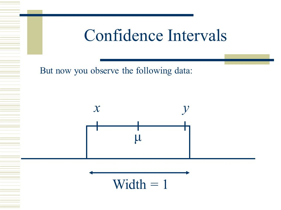 Confidence Intervals Width = 1 μ But now you observe the following data: xy