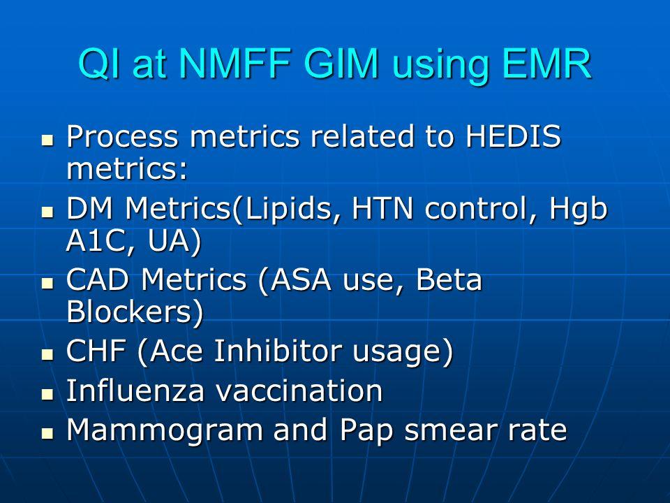 QI at NMFF GIM using EMR Process metrics related to HEDIS metrics: Process metrics related to HEDIS metrics: DM Metrics(Lipids, HTN control, Hgb A1C, UA) DM Metrics(Lipids, HTN control, Hgb A1C, UA) CAD Metrics (ASA use, Beta Blockers) CAD Metrics (ASA use, Beta Blockers) CHF (Ace Inhibitor usage) CHF (Ace Inhibitor usage) Influenza vaccination Influenza vaccination Mammogram and Pap smear rate Mammogram and Pap smear rate