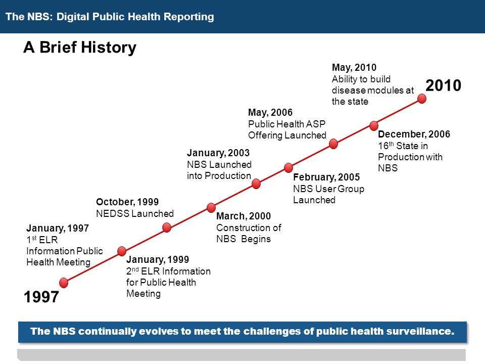 The NBS: Digital Public Health Reporting A Brief History 2010 1997 January, 1997 1 st ELR Information Public Health Meeting January, 1999 2 nd ELR Information for Public Health Meeting October, 1999 NEDSS Launched March, 2000 Construction of NBS Begins January, 2003 NBS Launched into Production May, 2006 Public Health ASP Offering Launched December, 2006 16 th State in Production with NBS May, 2010 Ability to build disease modules at the state February, 2005 NBS User Group Launched The NBS continually evolves to meet the challenges of public health surveillance.