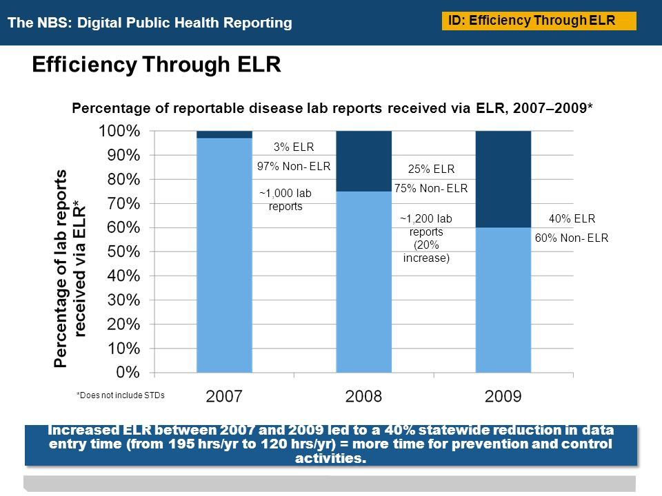 The NBS: Digital Public Health Reporting Percentage of reportable disease lab reports received via ELR, 2007–2009* *Does not include STDs 3% ELR 97% Non- ELR 25% ELR 75% Non- ELR 40% ELR 60% Non- ELR ~1,000 lab reports ~1,200 lab reports (20% increase) ID: Efficiency Through ELR Increased ELR between 2007 and 2009 led to a 40% statewide reduction in data entry time (from 195 hrs/yr to 120 hrs/yr) = more time for prevention and control activities.