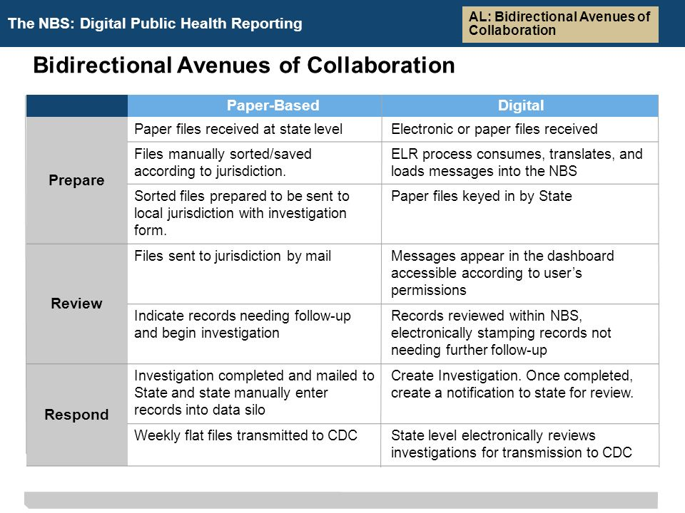 The NBS: Digital Public Health Reporting Bidirectional Avenues of Collaboration Paper-BasedDigital Prepare Paper files received at state levelElectronic or paper files received Files manually sorted/saved according to jurisdiction.
