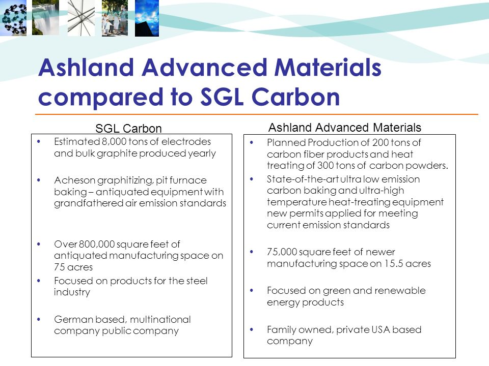 Ashland Advanced Materials compared to SGL Carbon Estimated 8,000 tons of electrodes and bulk graphite produced yearly Acheson graphitizing, pit furna