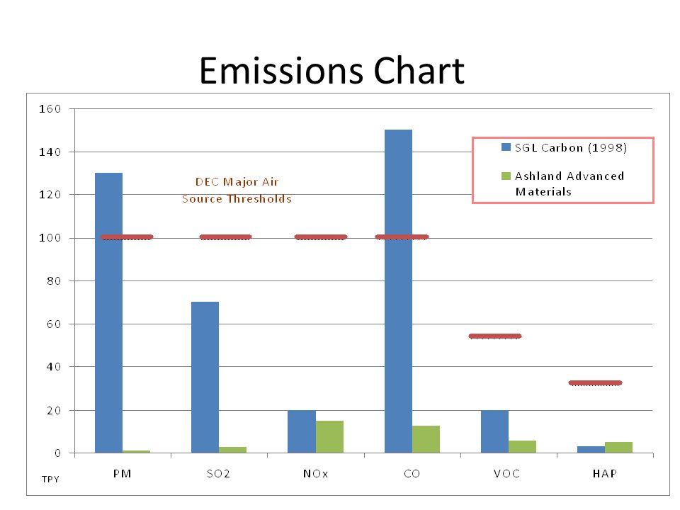Emissions Chart