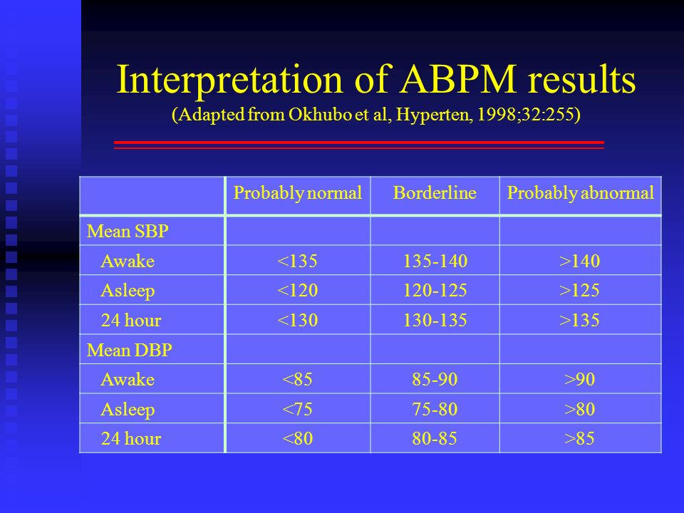 Interpretation of ABPM results (Adapted from Okhubo et al, Hyperten, 1998;32:255) Probably normalBorderlineProbably abnormal Mean SBP Awake<135135-140