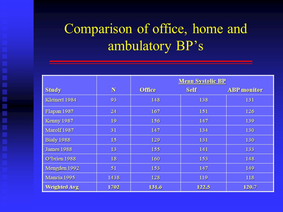 Comparison of office, home and ambulatory BPs StudyN Mean Systolic BP Office Self ABP monitor Office Self ABP monitor Kleinert 1984 93148138131 Flapan