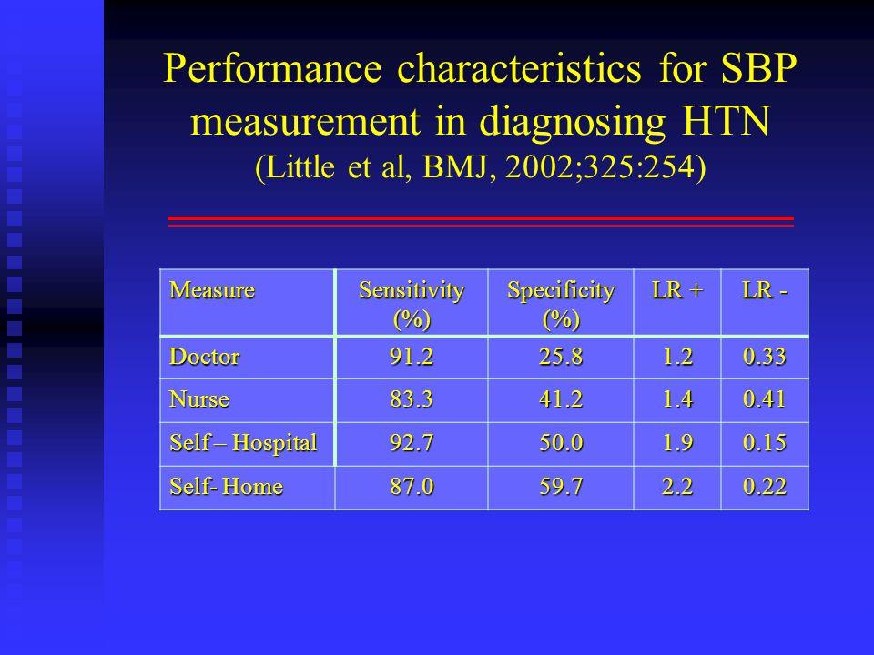 Performance characteristics for SBP measurement in diagnosing HTN (Little et al, BMJ, 2002;325:254) Measure Sensitivity (%) Specificity (%) LR + LR -
