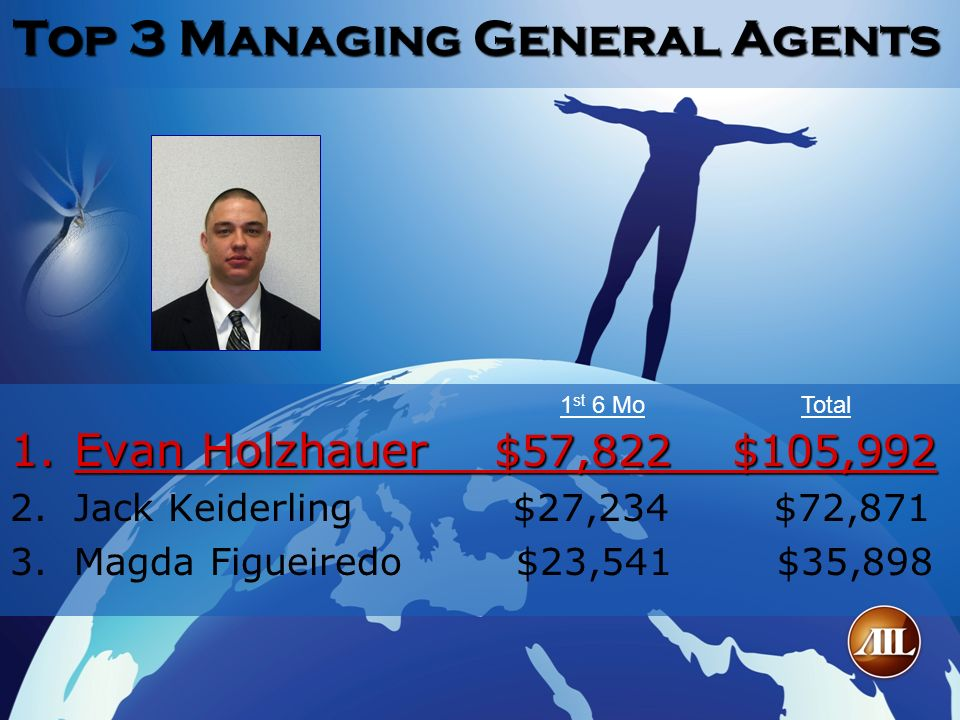 Top 3 Managing General Agents 1.Evan Holzhauer $57,822 $105,992 2. 2.Jack Keiderling $27,234 $72,871 3. 3.Magda Figueiredo $23,541 $35,898 1 st 6 MoTo