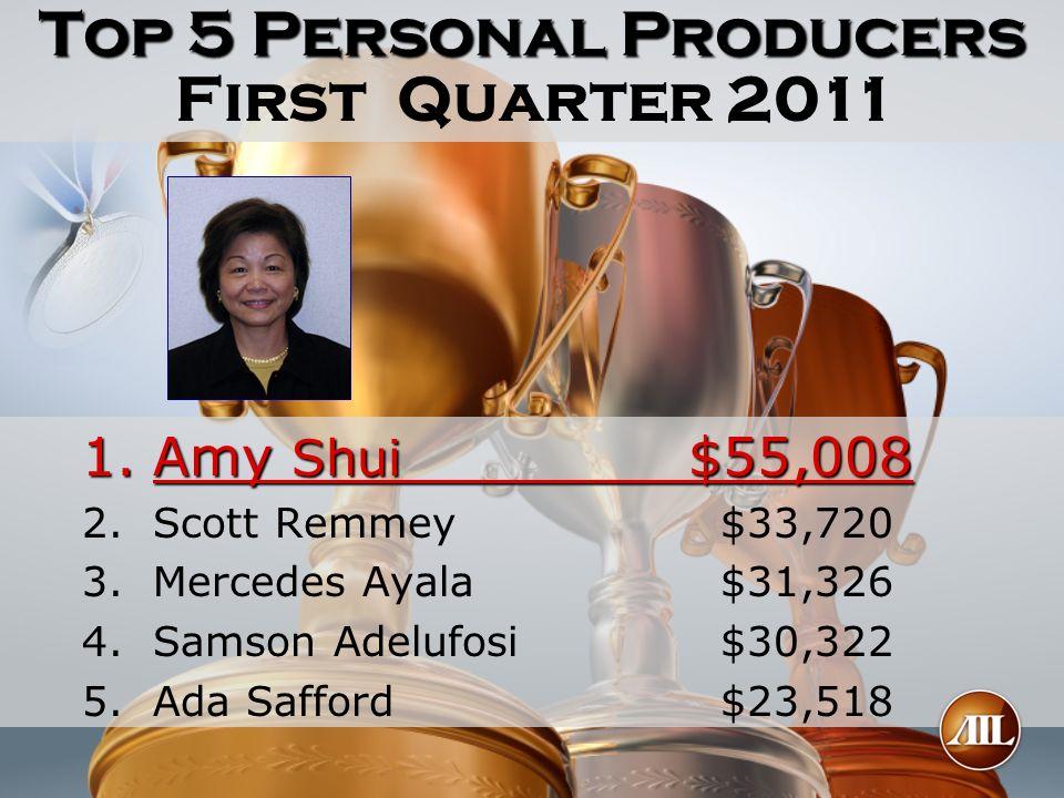 Top 5 Personal Producers 1.Amy Shui $55,008 2. 2.Scott Remmey $33,720 3. 3.Mercedes Ayala $31,326 4. 4.Samson Adelufosi $30,322 5. 5.Ada Safford $23,5