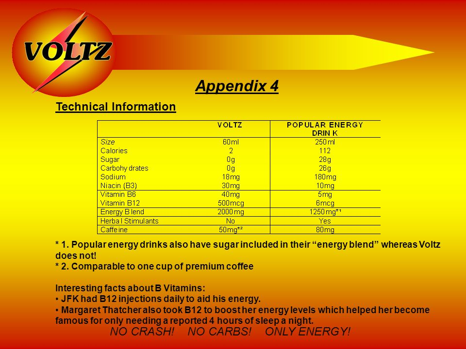 Appendix 4 * 1. Popular energy drinks also have sugar included in their energy blend whereas Voltz does not! * 2. Comparable to one cup of premium cof