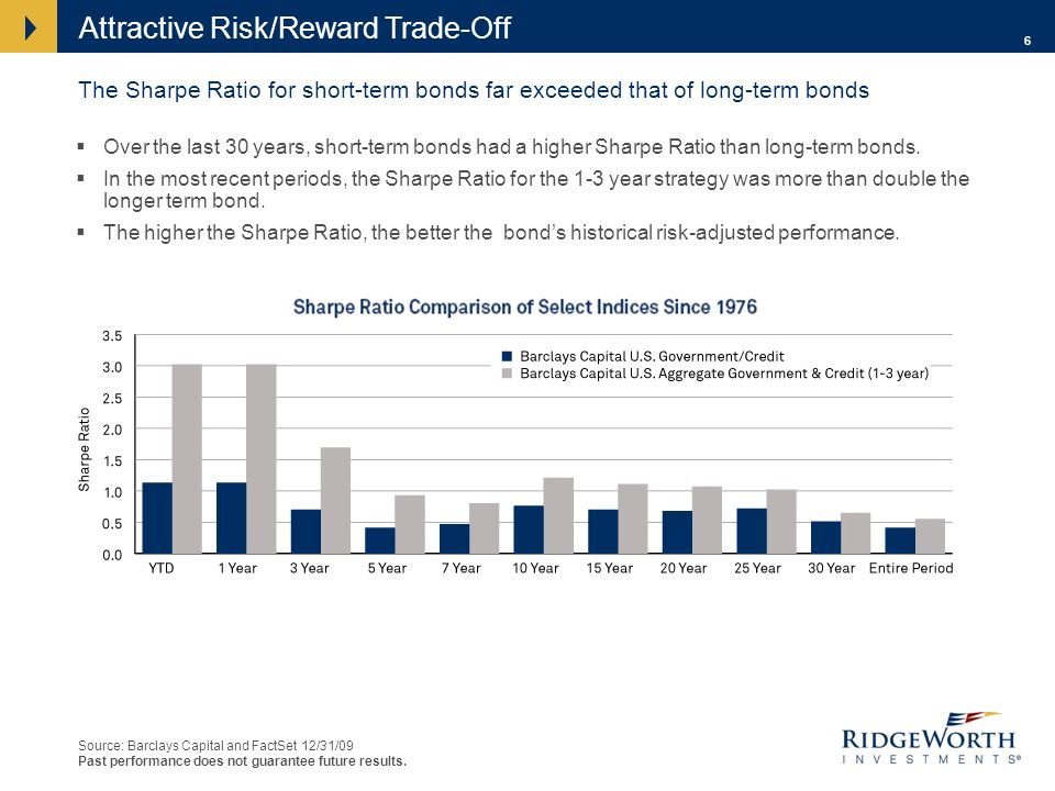 6 Over the last 30 years, short-term bonds had a higher Sharpe Ratio than long-term bonds.