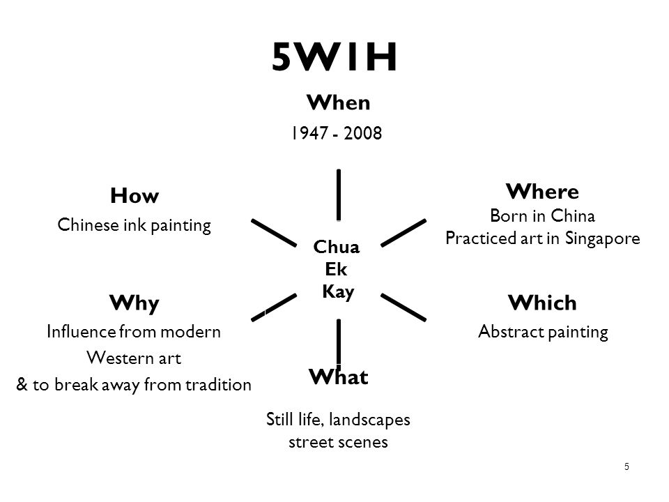 5 5W1H When 1947 - 2008 What Where Born in China Practiced art in Singapore How Chinese ink painting Why Influence from modern Western art & to break