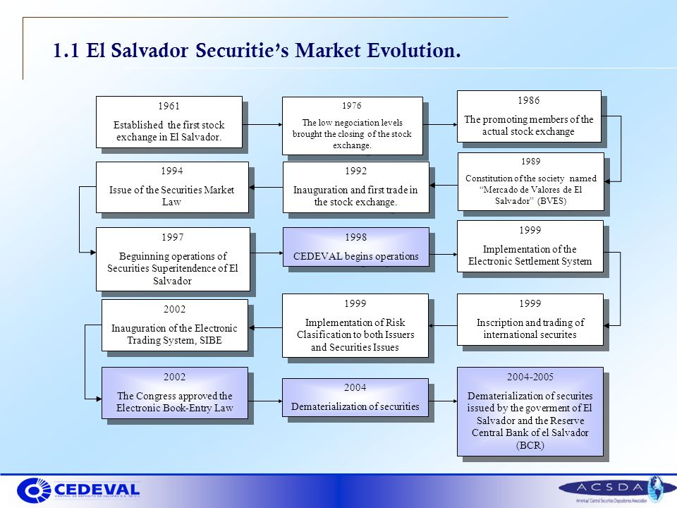 1.1 El Salvador Securities Market Evolution.