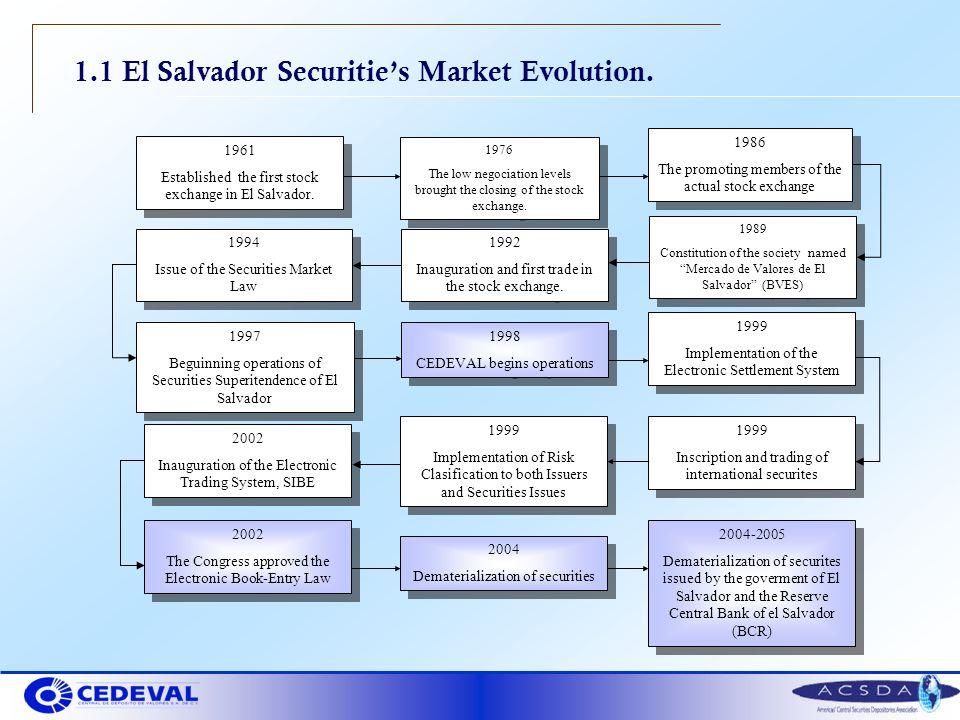 1.1 El Salvador Securities Market Evolution. 1989 Constitution of the society named Mercado de Valores de El Salvador (BVES) 1989 Constitution of the